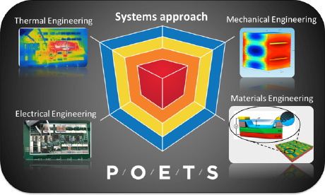 POETS Systems Approach Model