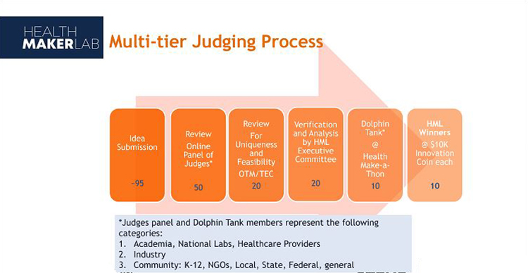 A slide Ahmad displayed on the multi-tiered judging approach
